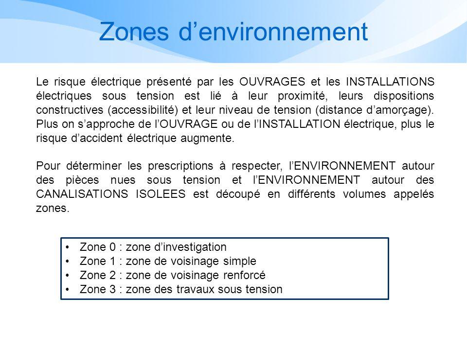 Zones d'environnement