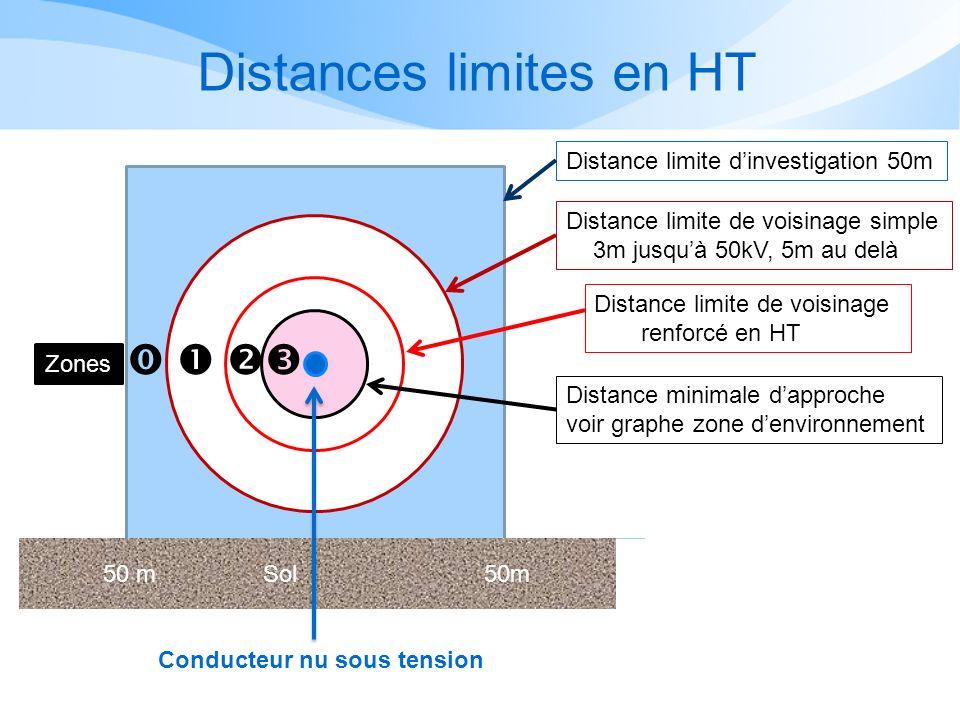 Distances limites en HT
