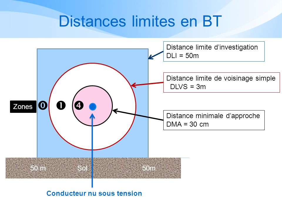 Distances limites en BT
