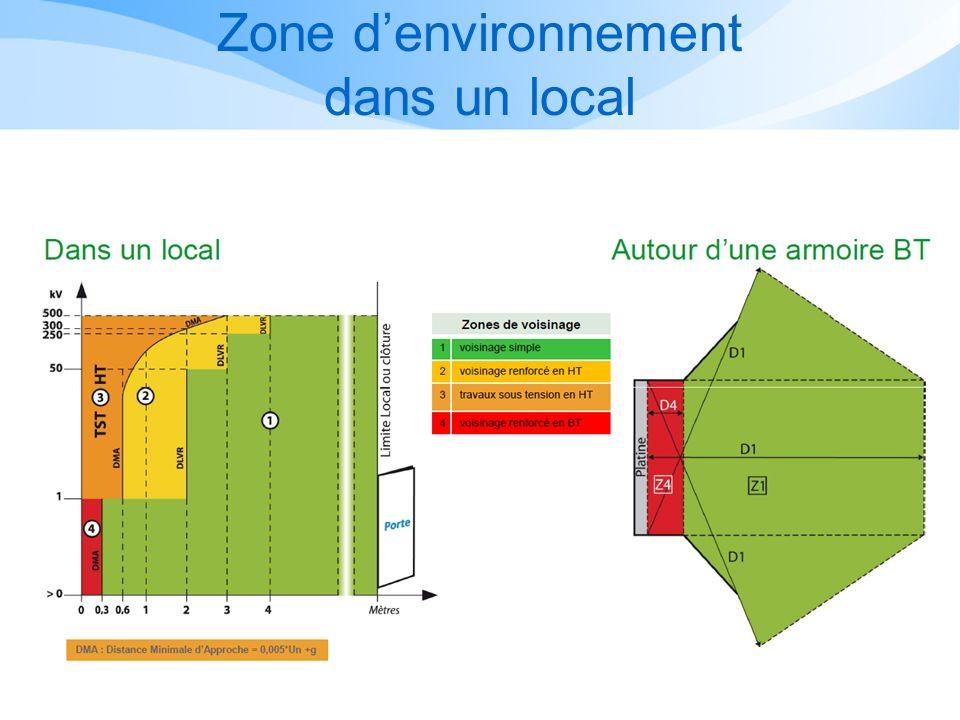 Zone d'environnement dans un local