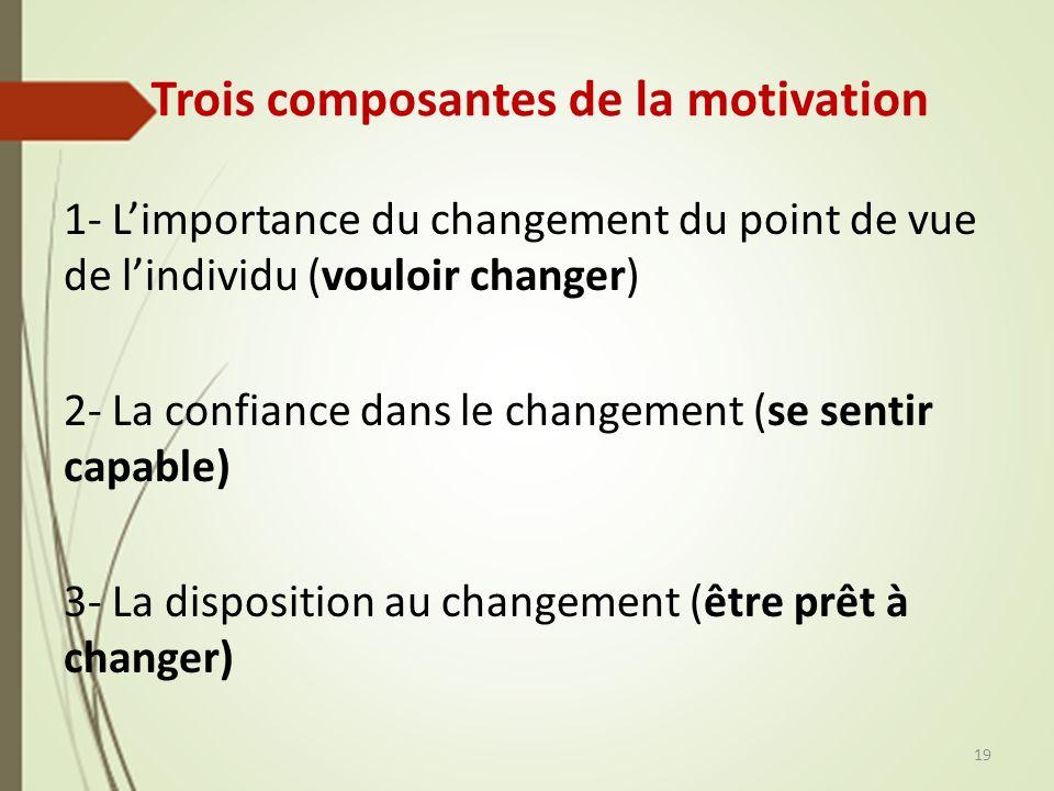 Trois composantes de la motivation