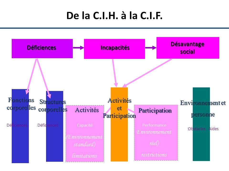 De la C.I.H. à la C.I.F. Désavantage social Déficiences Incapacités