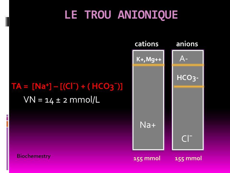 LE TROU ANIONIQUE VN = 14 ± 2 mmol/L Na+ Cl¯