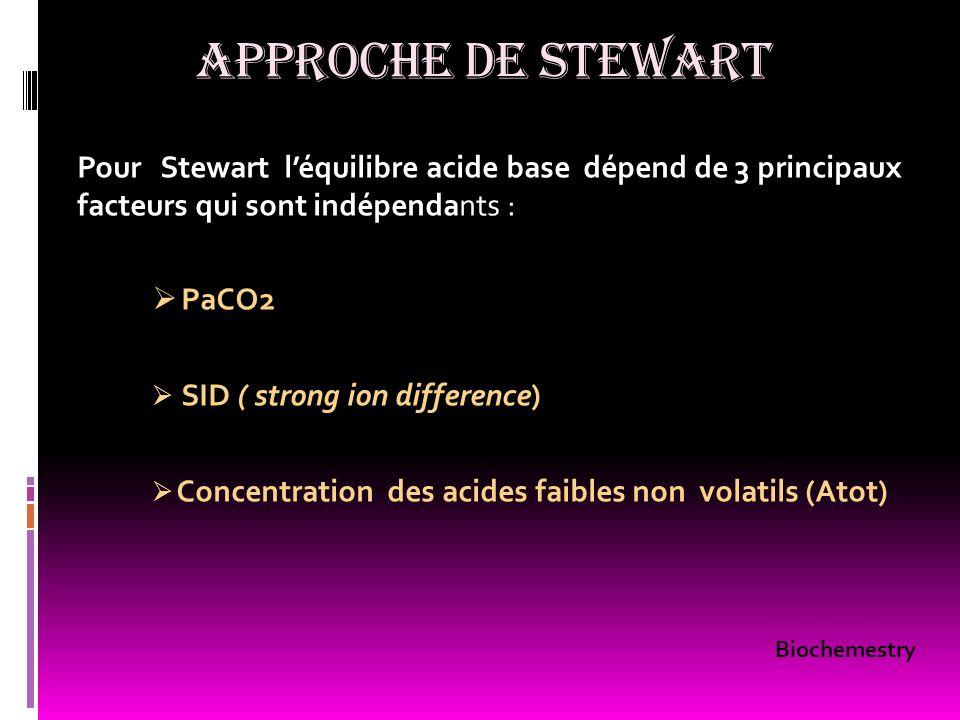 APPROCHE DE STEWART Pour Stewart l'équilibre acide base dépend de 3 principaux facteurs qui sont indépendants :