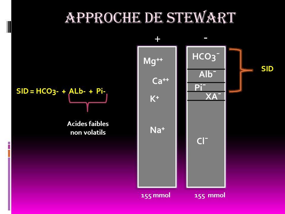 Acides faibles non volatils