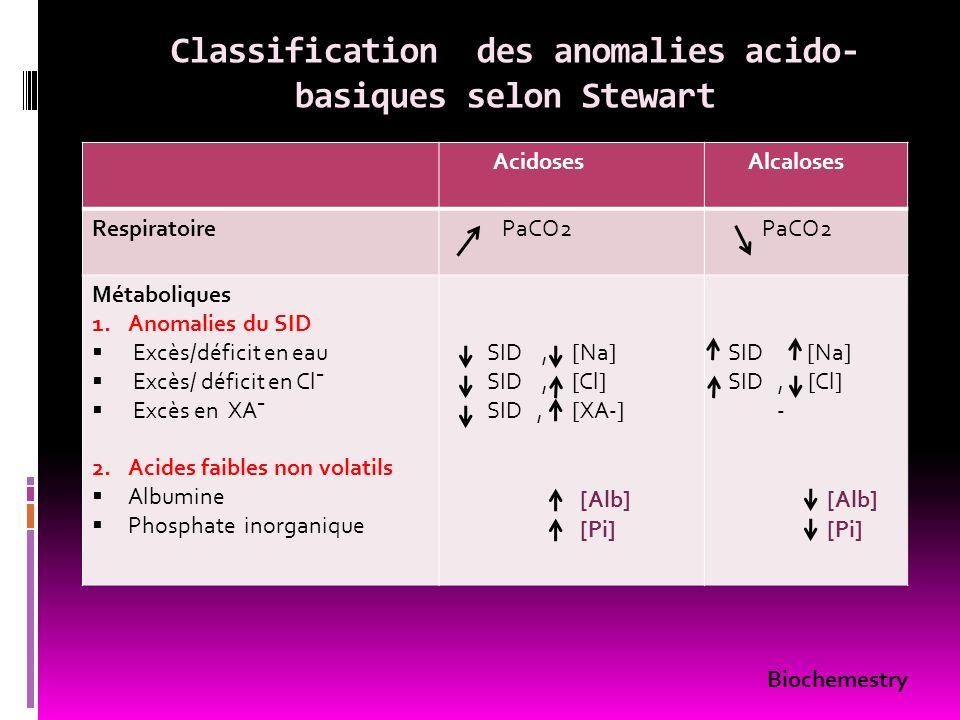 Classification des anomalies acido-basiques selon Stewart