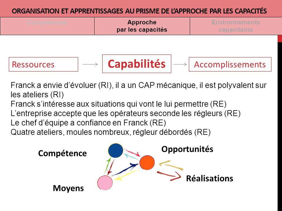 Capabilités Ressources Accomplissements Opportunités Compétence