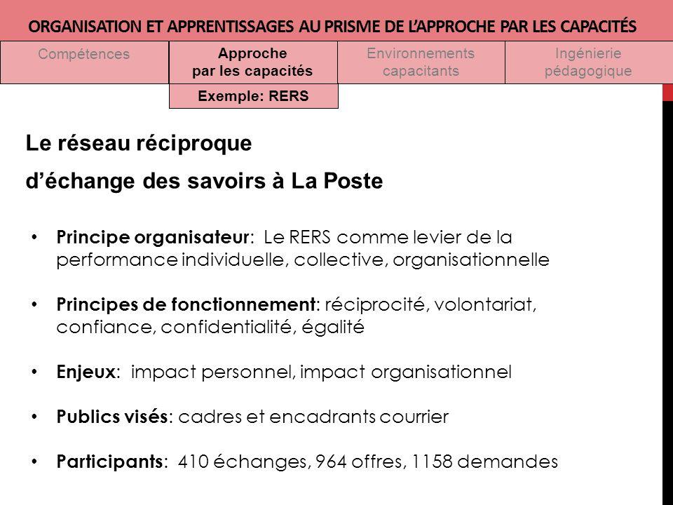 Le réseau réciproque d'échange des savoirs à La Poste