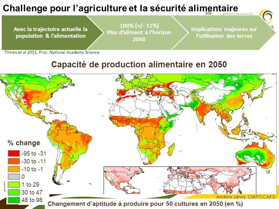 Capacité de production alimentaire en 2050