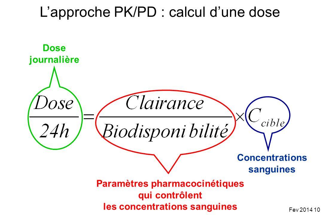 L'approche PK/PD : calcul d'une dose