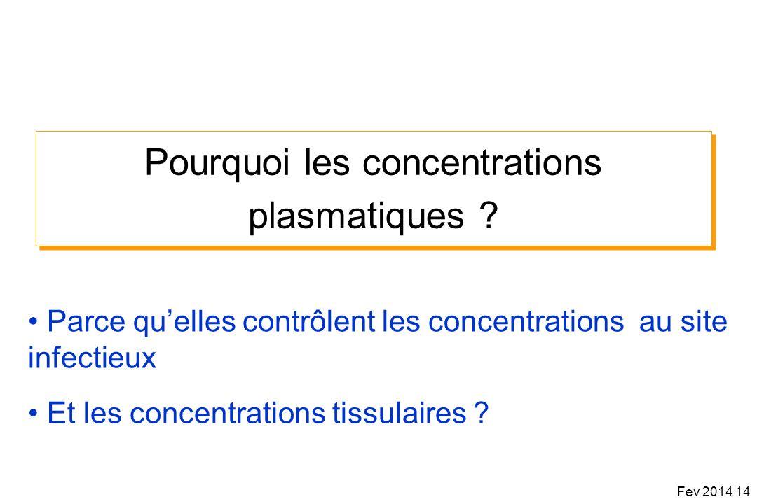 Pourquoi les concentrations plasmatiques