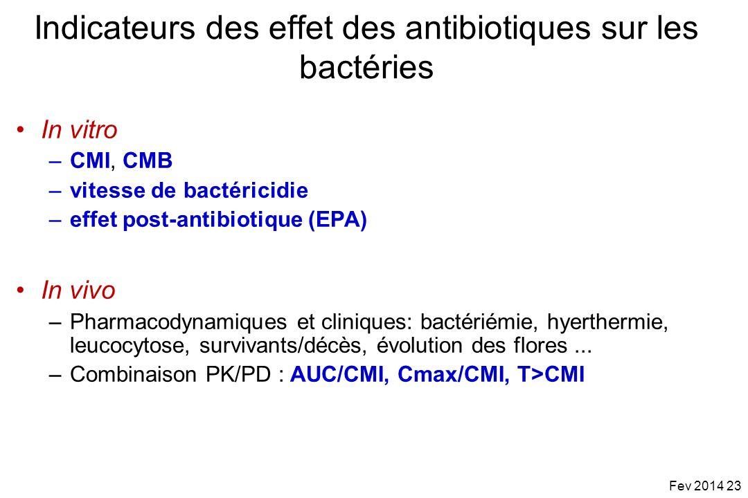 Indicateurs des effet des antibiotiques sur les bactéries