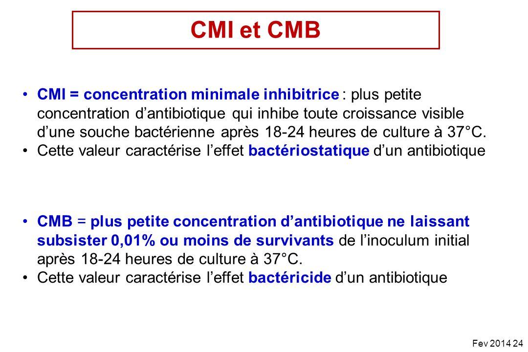 CMI et CMB
