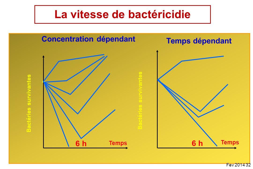 La vitesse de bactéricidie