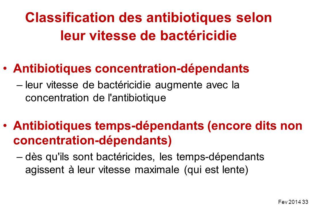 Classification des antibiotiques selon leur vitesse de bactéricidie