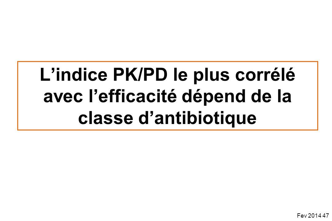 L'indice PK/PD le plus corrélé avec l'efficacité dépend de la classe d'antibiotique