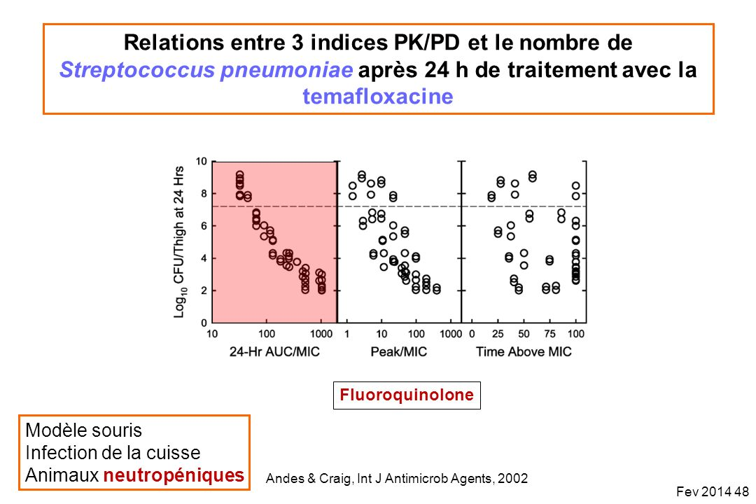 Relations entre 3 indices PK/PD et le nombre de Streptococcus pneumoniae après 24 h de traitement avec la temafloxacine