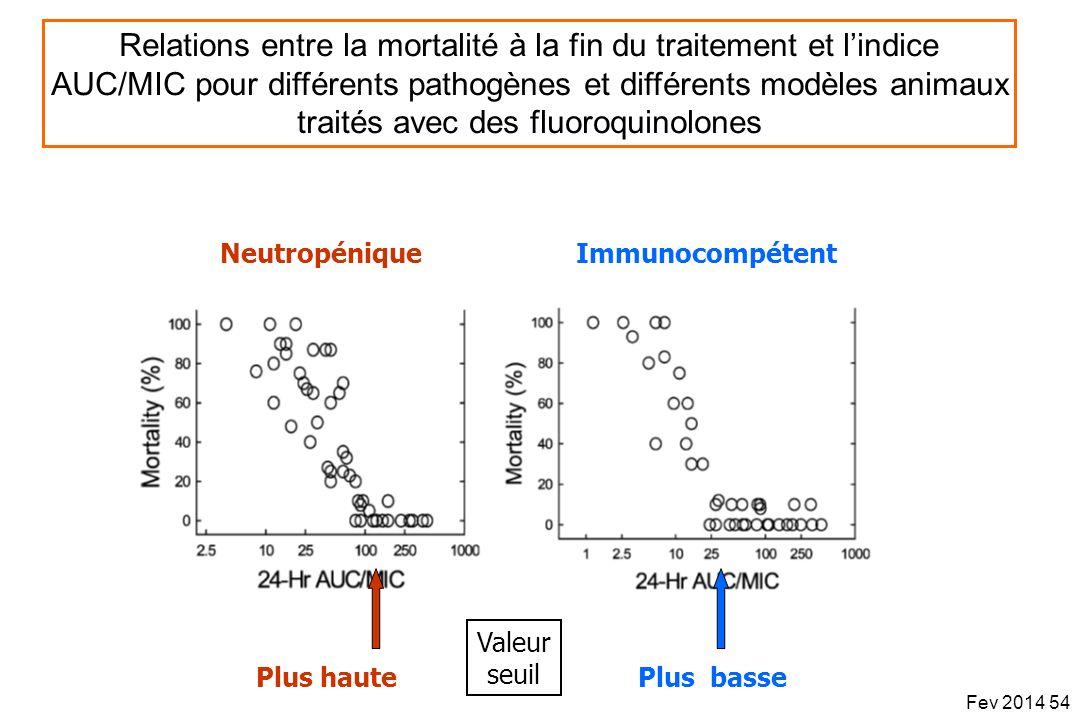 Relations entre la mortalité à la fin du traitement et l'indice AUC/MIC pour différents pathogènes et différents modèles animaux traités avec des fluoroquinolones