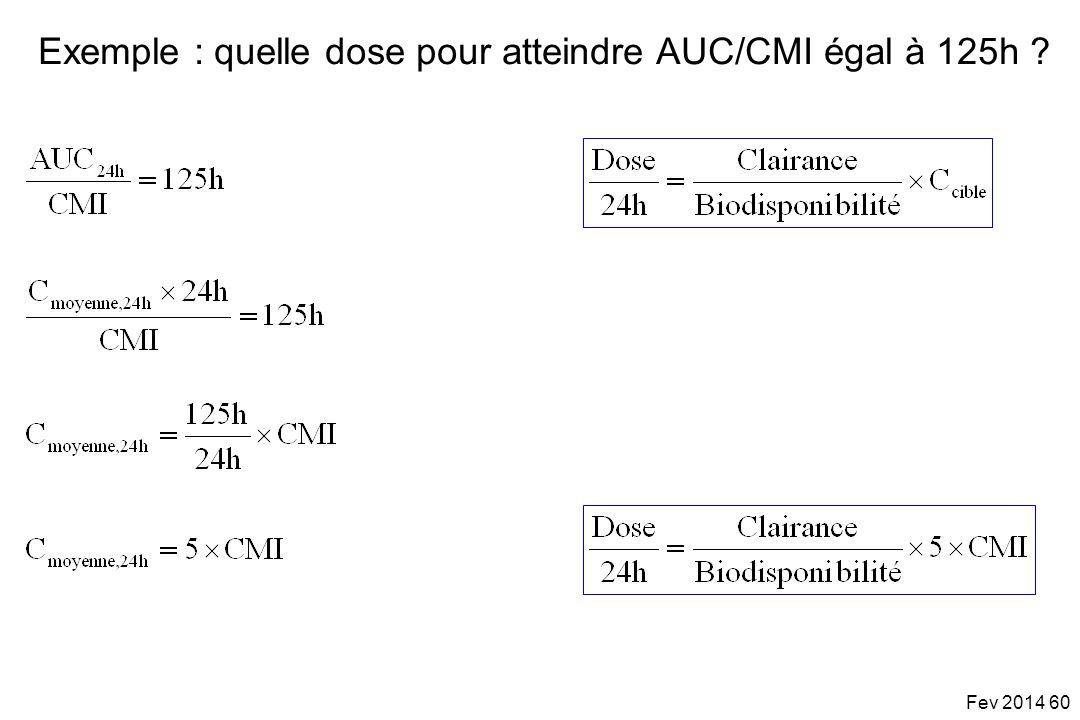 Exemple : quelle dose pour atteindre AUC/CMI égal à 125h
