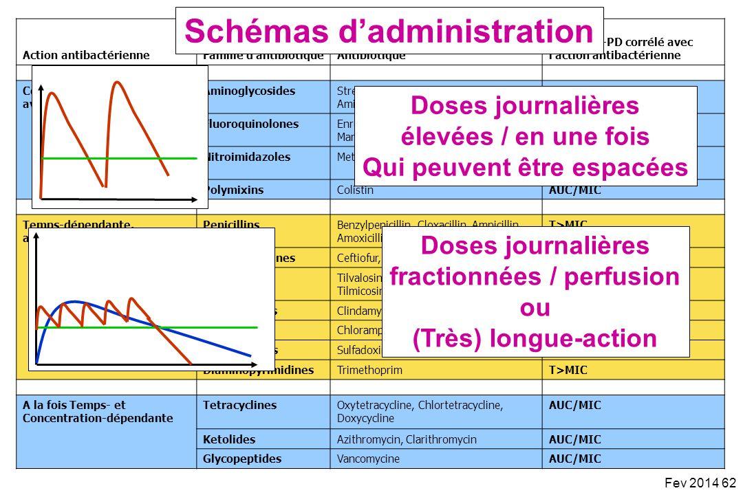 Schémas d'administration