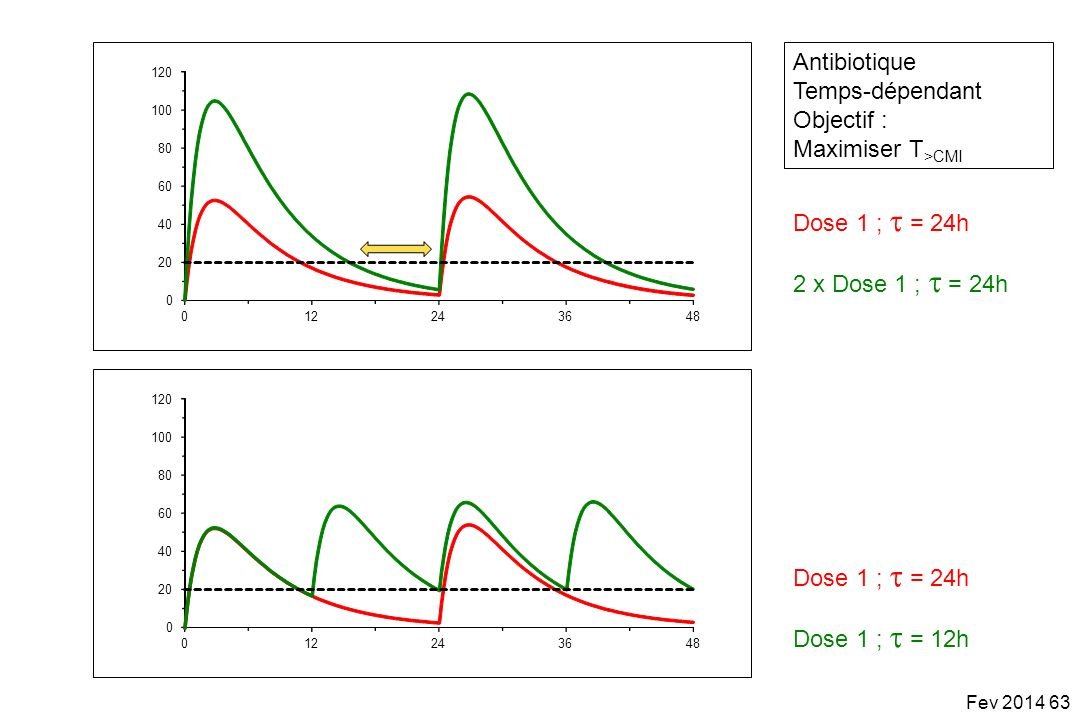 Antibiotique Temps-dépendant Objectif : Maximiser T>CMI