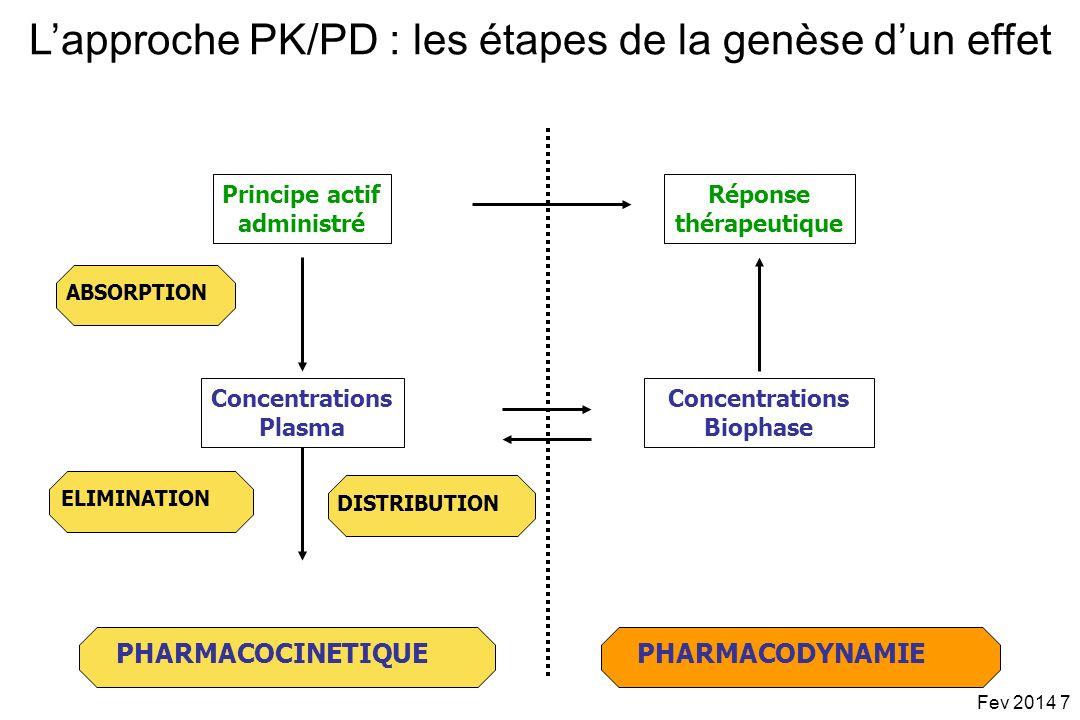 L'approche PK/PD : les étapes de la genèse d'un effet