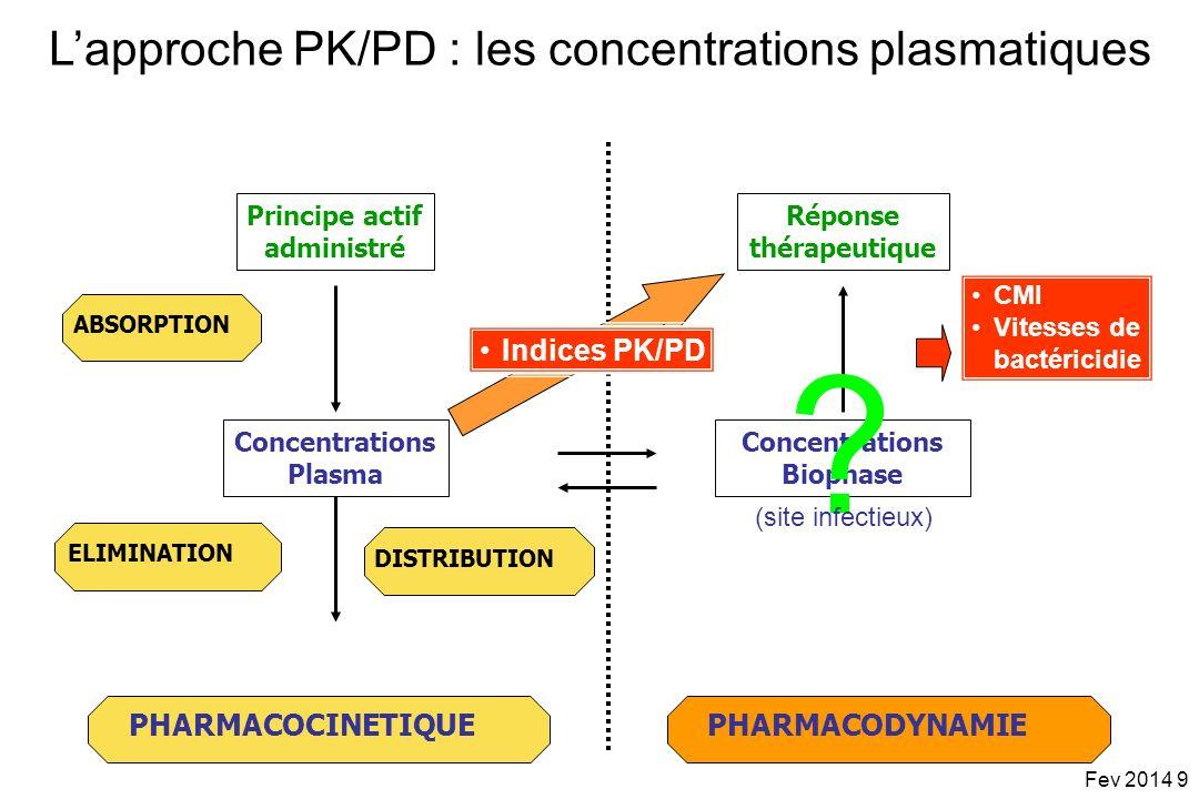 L'approche PK/PD : les concentrations plasmatiques
