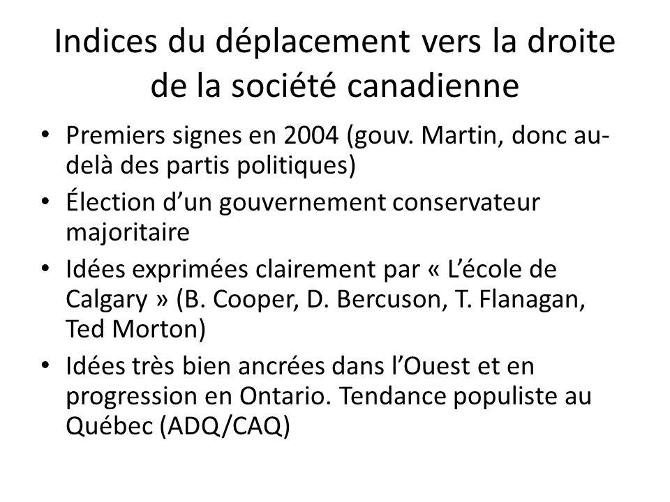 Indices du déplacement vers la droite de la société canadienne
