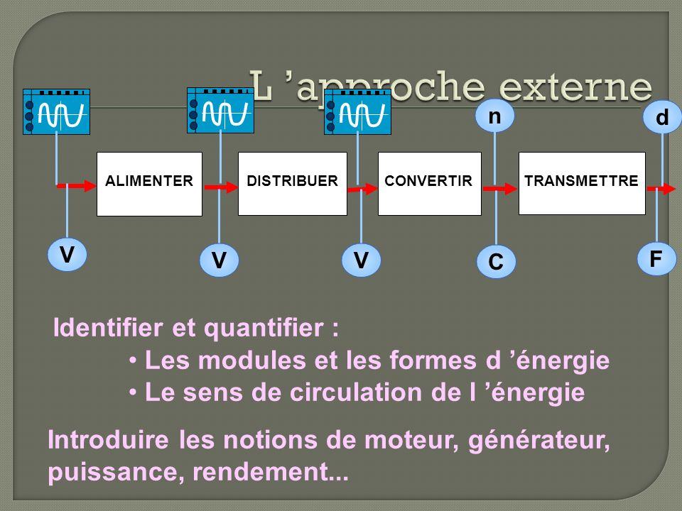 L 'approche externe Identifier et quantifier :
