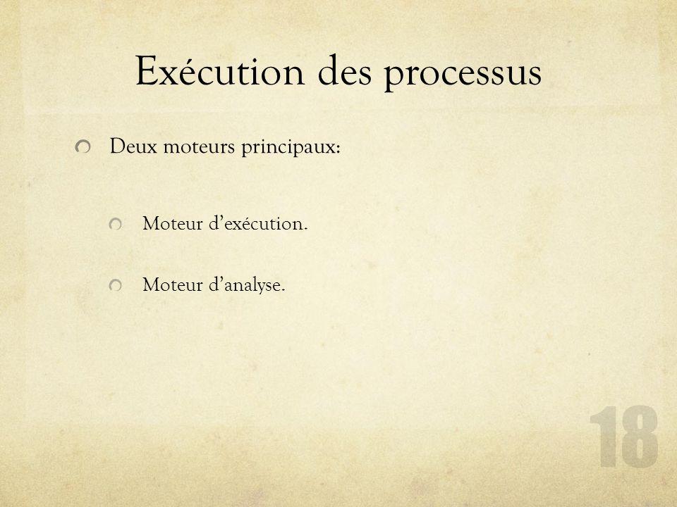 Exécution des processus