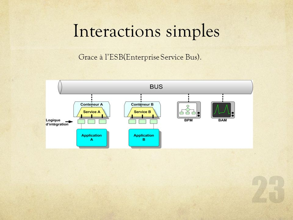 Interactions simples Grace à l'ESB(Enterprise Service Bus).