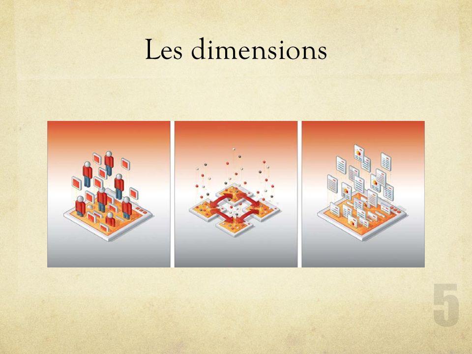 Les dimensions