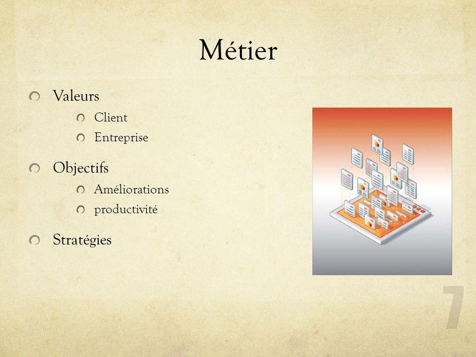 Métier Valeurs Objectifs Stratégies Client Entreprise Améliorations