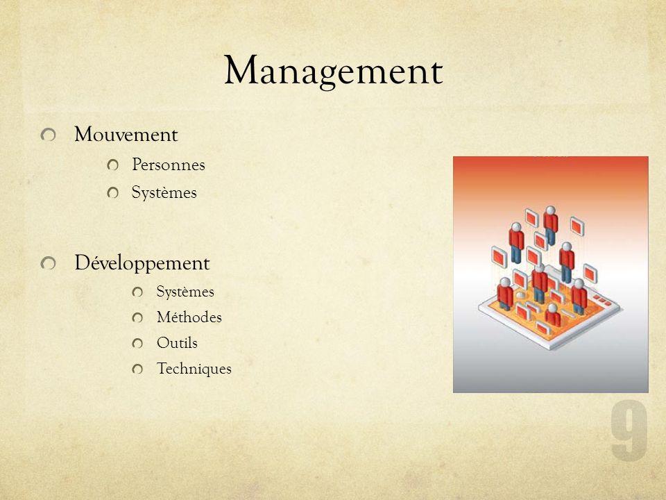 Management Mouvement Développement Personnes Systèmes Méthodes Outils