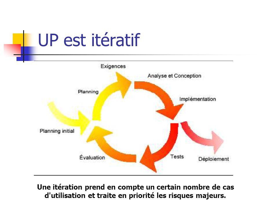 UP est itératif Une itération prend en compte un certain nombre de cas d utilisation et traite en priorité les risques majeurs.