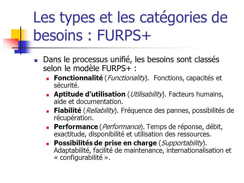 Les types et les catégories de besoins : FURPS+