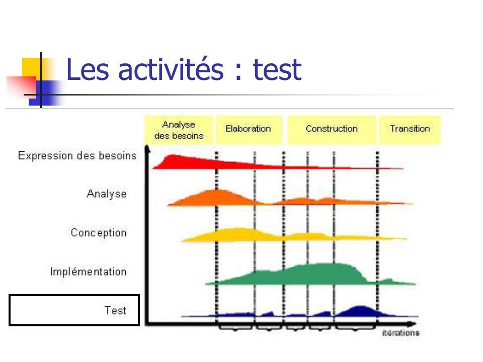 Les activités : test