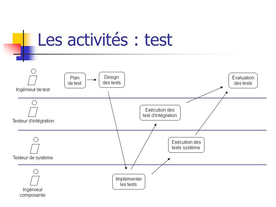 Les activités : test Ingénieur de test Plan de test Design des tests