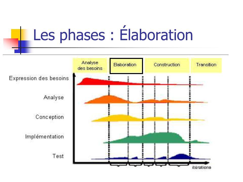Les phases : Élaboration