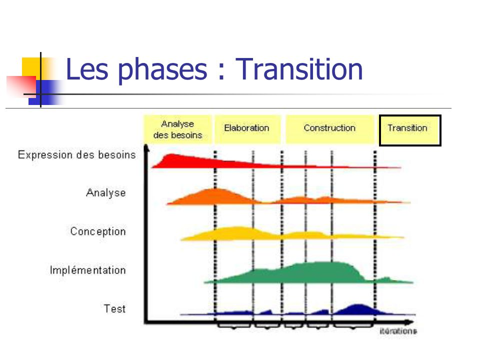 Les phases : Transition