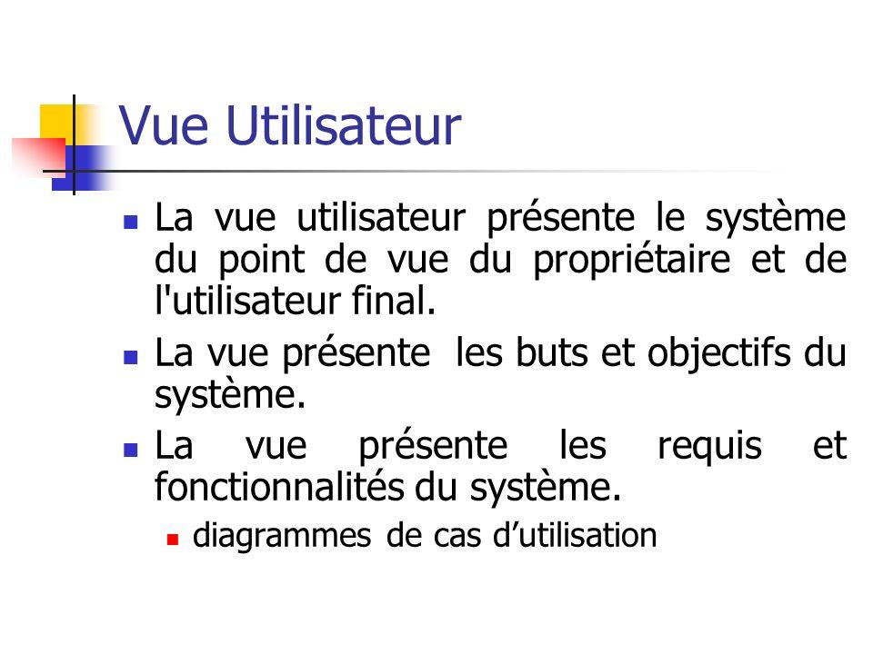 Vue Utilisateur La vue utilisateur présente le système du point de vue du propriétaire et de l utilisateur final.