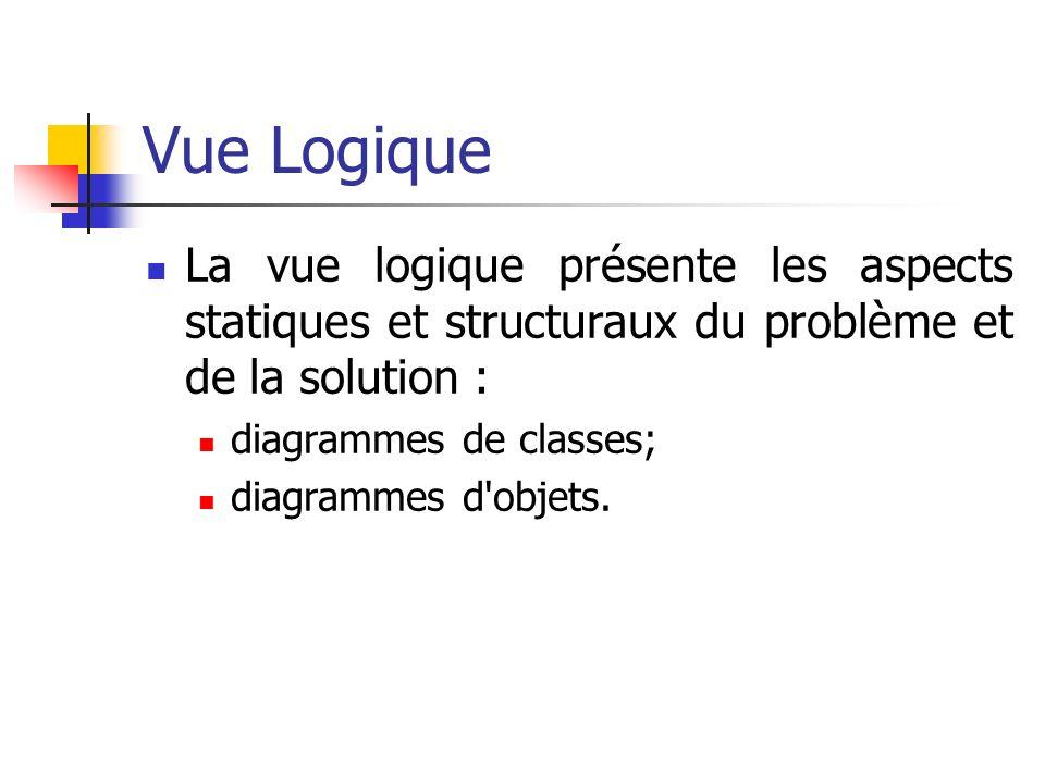Vue Logique La vue logique présente les aspects statiques et structuraux du problème et de la solution :