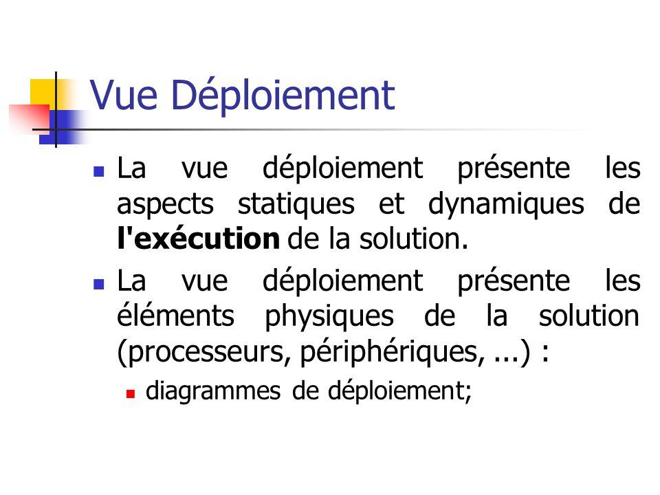 Vue Déploiement La vue déploiement présente les aspects statiques et dynamiques de l exécution de la solution.