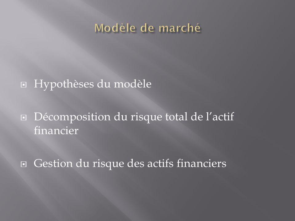 Modèle de marché Hypothèses du modèle. Décomposition du risque total de l'actif financier.