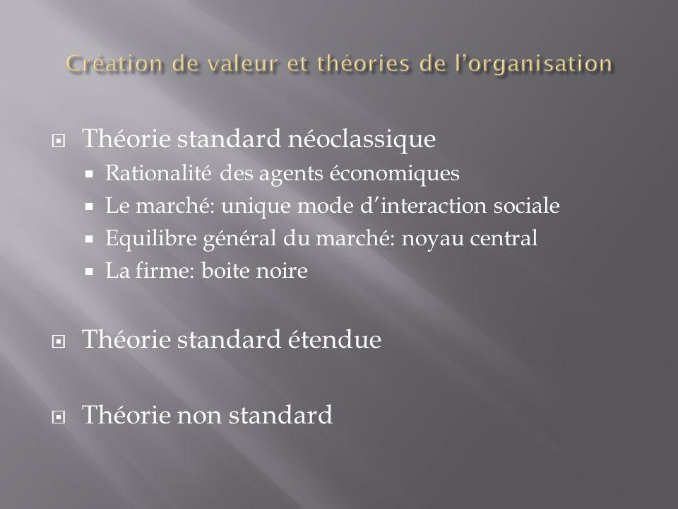 Création de valeur et théories de l'organisation