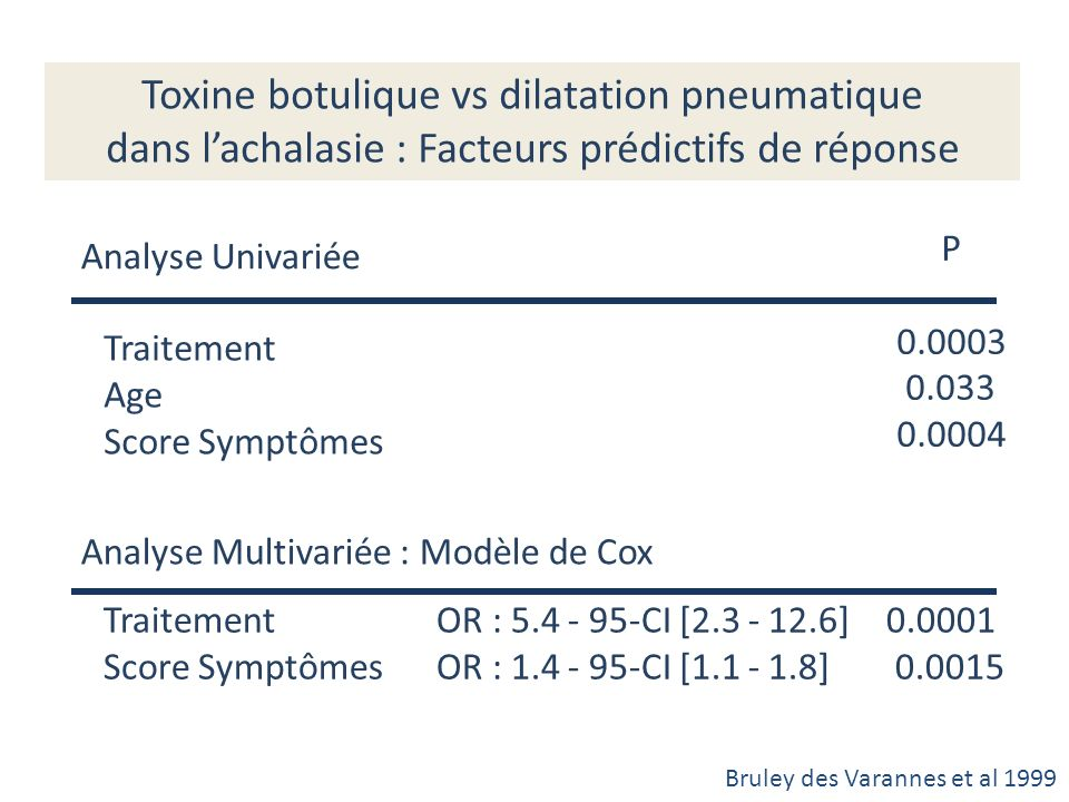 Toxine botulique vs dilatation pneumatique