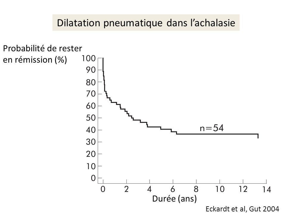 Dilatation pneumatique dans l'achalasie
