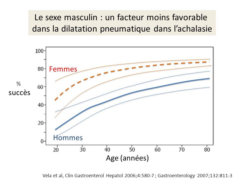Le sexe masculin : un facteur moins favorable