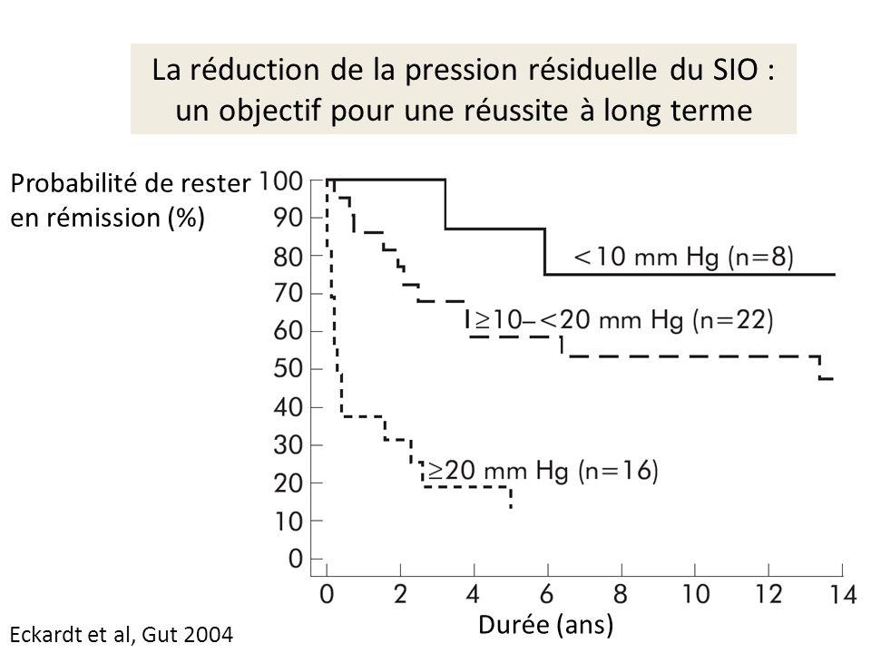 La réduction de la pression résiduelle du SIO :