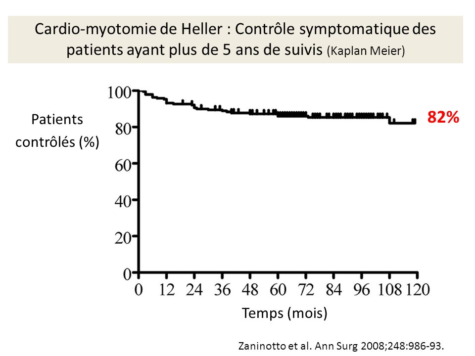 Cardio-myotomie de Heller : Contrôle symptomatique des patients ayant plus de 5 ans de suivis (Kaplan Meier)